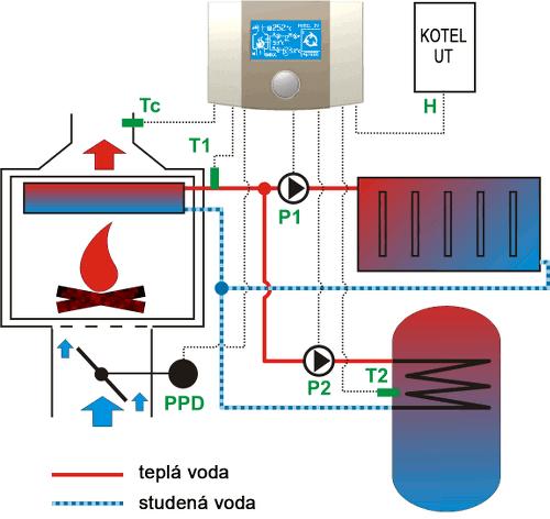 Schéma regulace ecoKOM 250