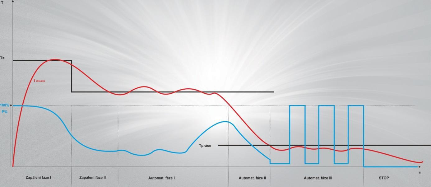 Optimalizace hoření regulací ecoKOM 250